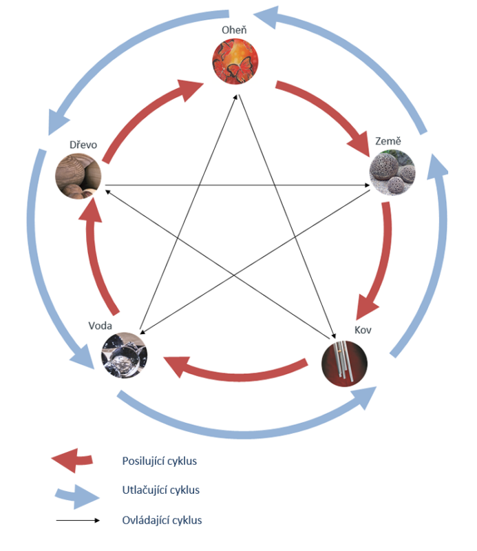 Živlový pentagram